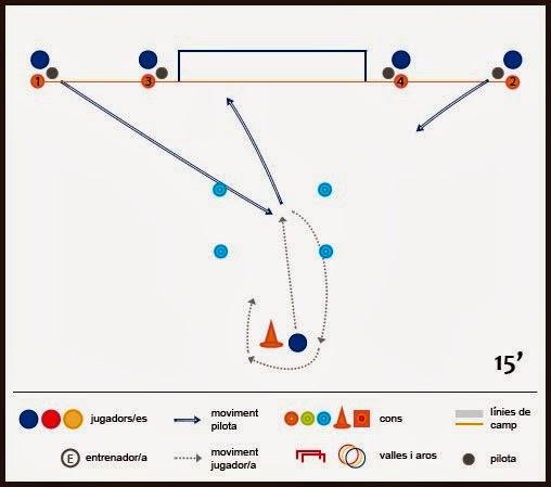 Exercici de futbol: tècnica de rematada - Sèrie a 4 des de línia de fons