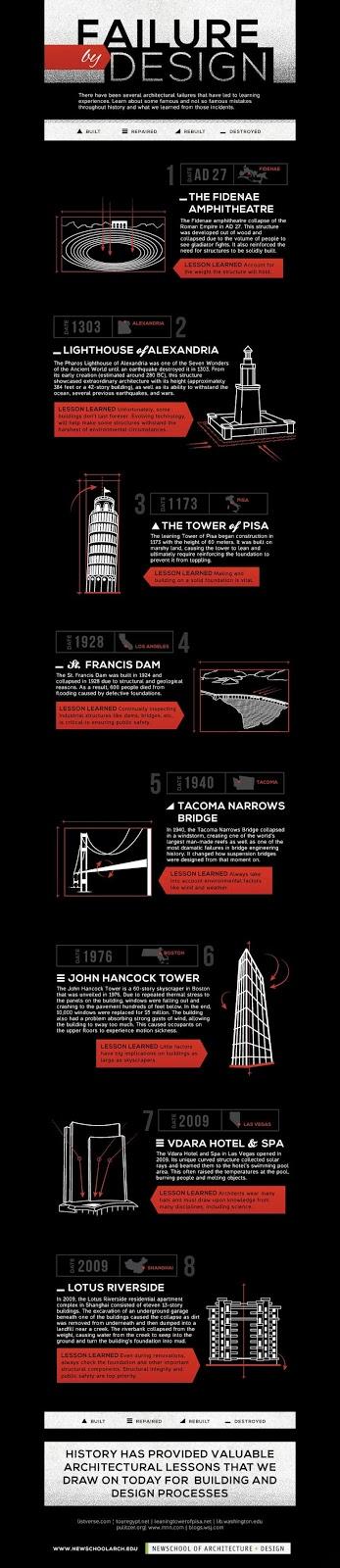 8 grandes errores en el diseño arquitectónico