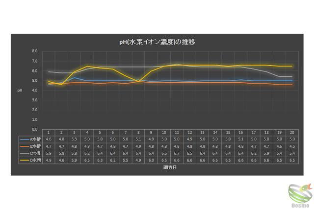水質調査 pHの推移