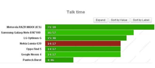Ottimi livelli di autonomia per le chiamate telefoniche garantite dalla batteria da 1300 mah sul Lumia 620