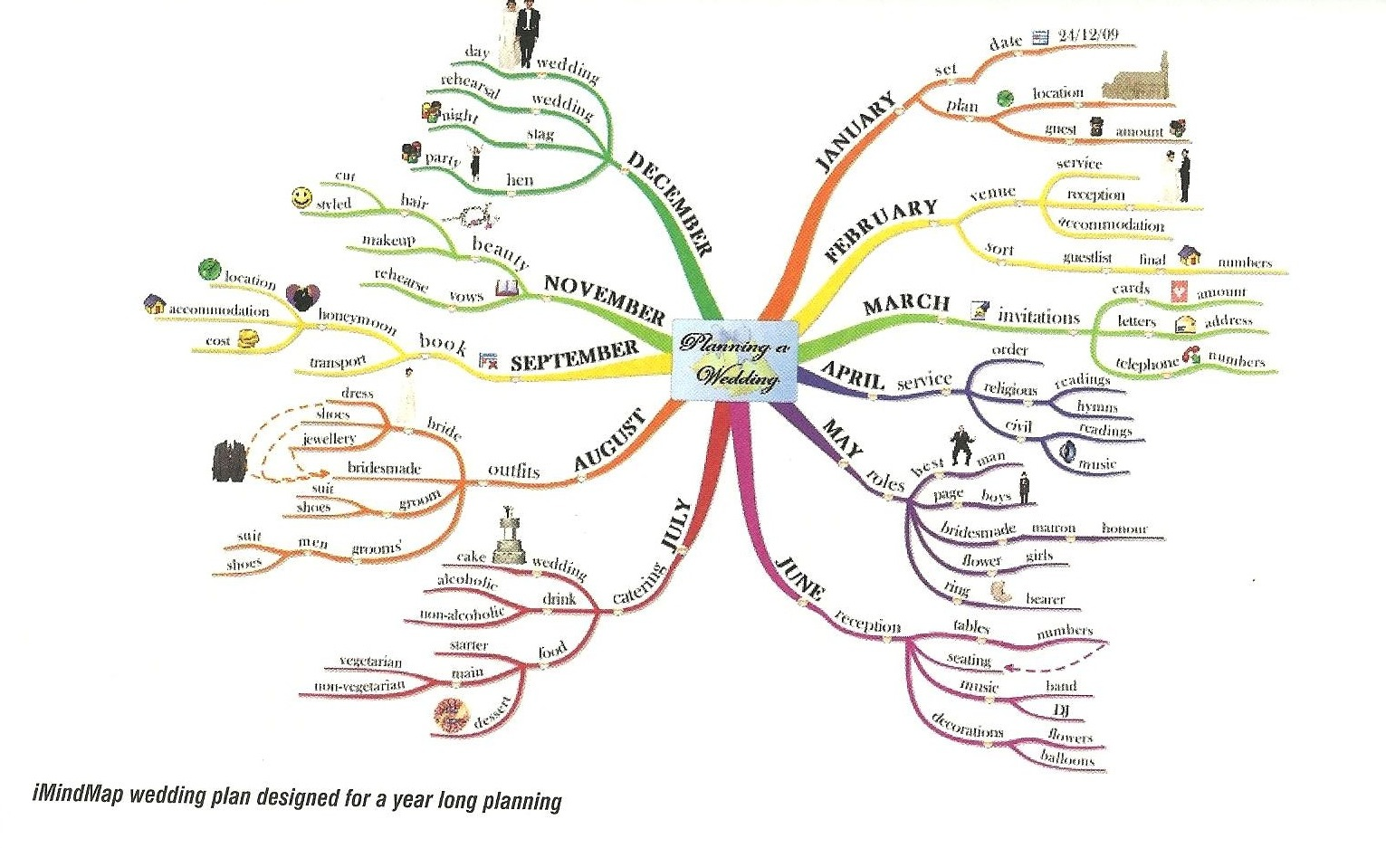 Fashion cookie interesting mind maps i never really put much though into mind maps i normally just do some sort of spider diagram but these mind maps are creative and i believe show your line ccuart Images