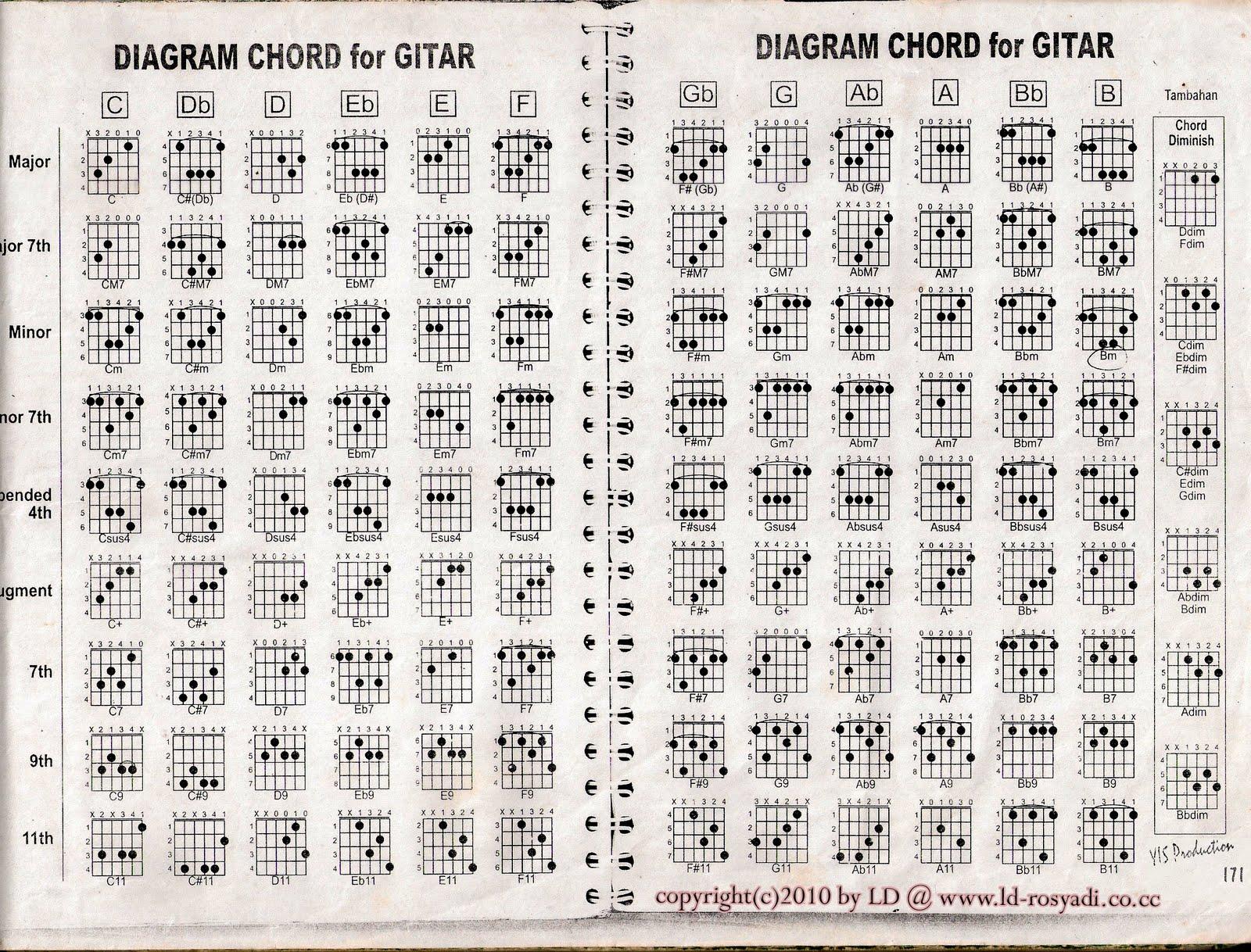 C Flat Minor Triad Guitar: Key of 'G'