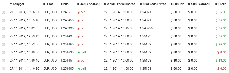 Binary option ok ke
