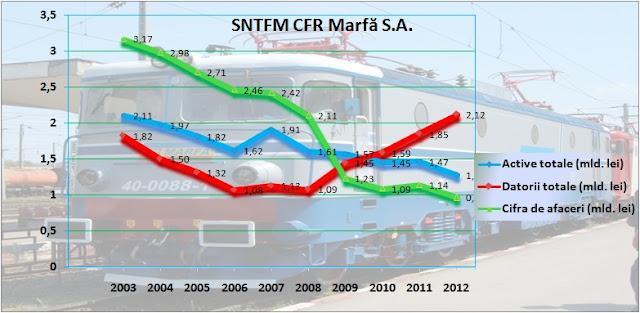 CFR Marfă-evoluția principalilor indicatori între 2003-2012
