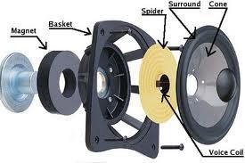 Jenis-jenis Speaker dan Fungsinya