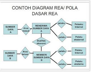 My little world sistem informasi akuntansi 3 diagram rea adalah suatu teknik dokumentasi yang digunakan untuk menyajikan relasi antara entitas sumber daya peristiwa dan agen dalam sebuah sistem ccuart Choice Image