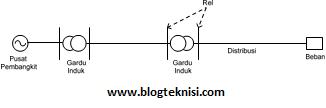 Mengenal konsep dasar jaringan distribusi listrik blog teknisi diagram satu garis distribusi tenaga listrik ccuart Images