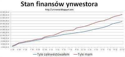 inwestycje wykres