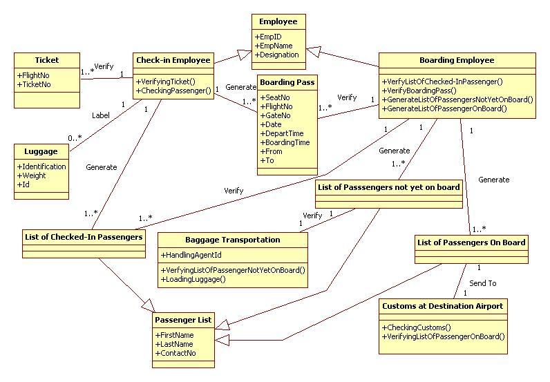 Uml case study examples pdf proofreadwebsiteswebfc2 uml case study examples pdf ccuart Choice Image
