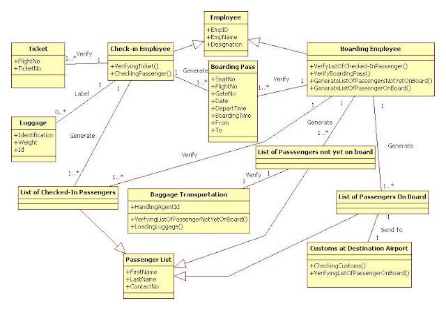 Uml Case Study Railway Reservation System. UML Diagrams ...