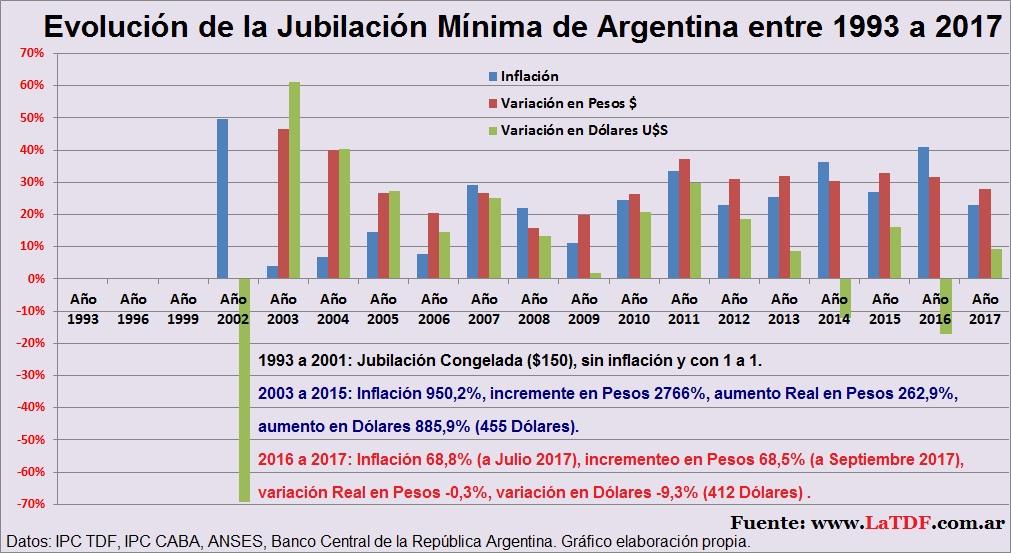Jubilación Mínima de Argentina 1993 a 2017
