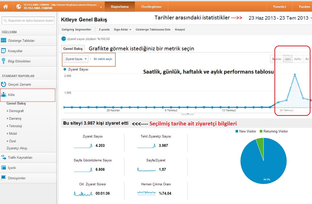 Google Analytics Trafik Kaynakları Raporları