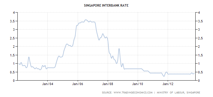 singapore interbank forex rates