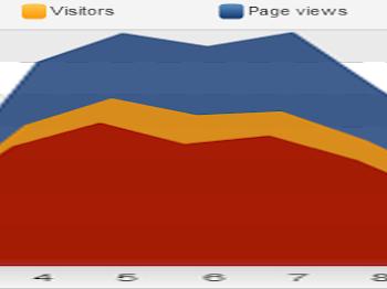 Statistik Blog | Mana Yang Lebih Reliable?