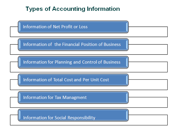 different types of business information