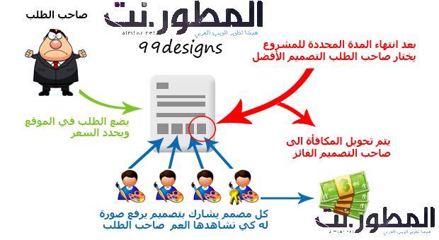 الربح من التصميم : افضل المواقع لربح المال من تصاميم الفوتوشوب