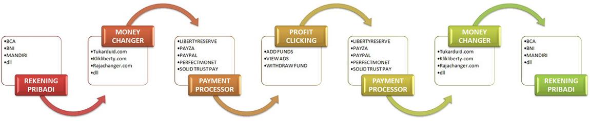 ALUR PROSES PROFIT CLICKING