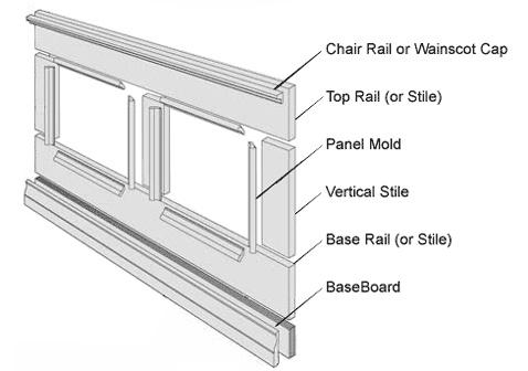 Door panel moulding