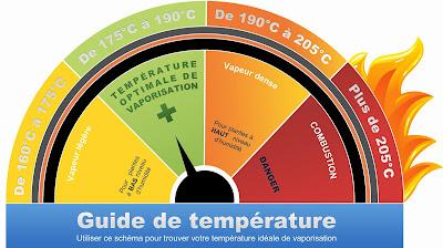 température pour vaporiser