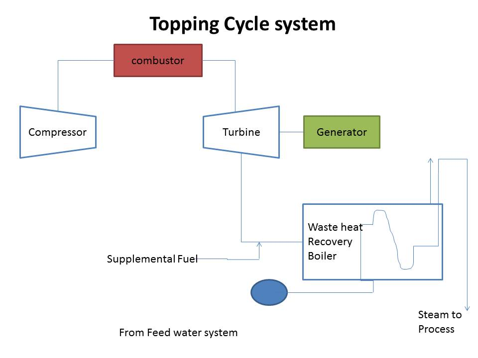 Types of cogeneration systems |Mechanical Engineering