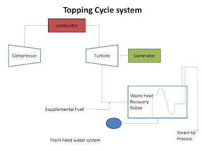 Topping cycle system