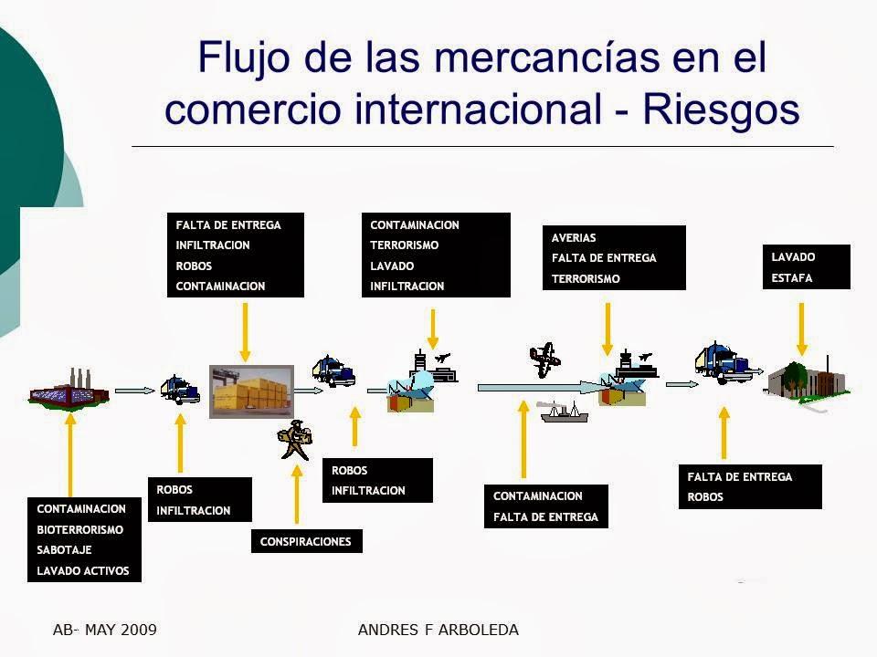 Marzo 2012 andres felipe arboleda docente orientador for Docente comercio exterior