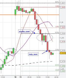 Gap Trading