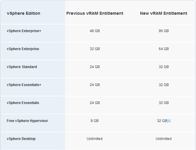 how to change where harddrive is vmware