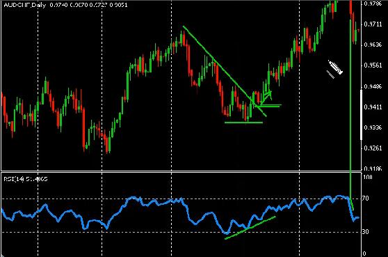 How to use supdem forex indicator
