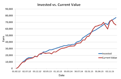 Invested, Current, January, 2016