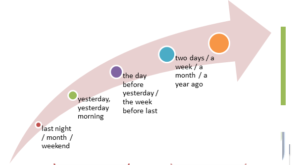 Lets learning english just in time grammar adverb of time in past tense ccuart Choice Image