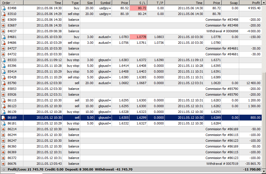 Forex profit and loss