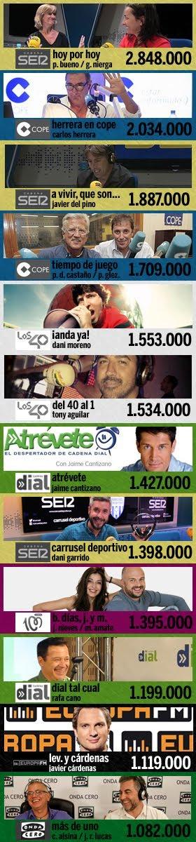 los 12 programas más escuchados en España (1ª ola EGM 2017)