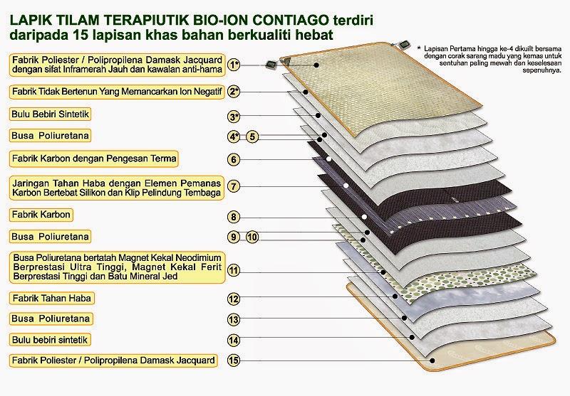 LAPIK TILAM TERAPIUTIK BIO-ION, BANTAL SAINTIFIK dan BANTAL PELUK SAINTIFIK CONTIAGO