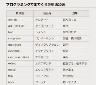 プログラミング プログラマー 専門用語 英単語