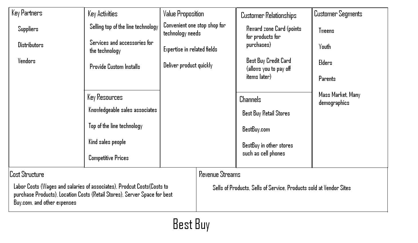 Mist 7500 fall 2011 a3 business model generation canvas i created a business model canvas for best buy the company is an electronic retail store that also provides services such as car installs computer set up reheart Choice Image