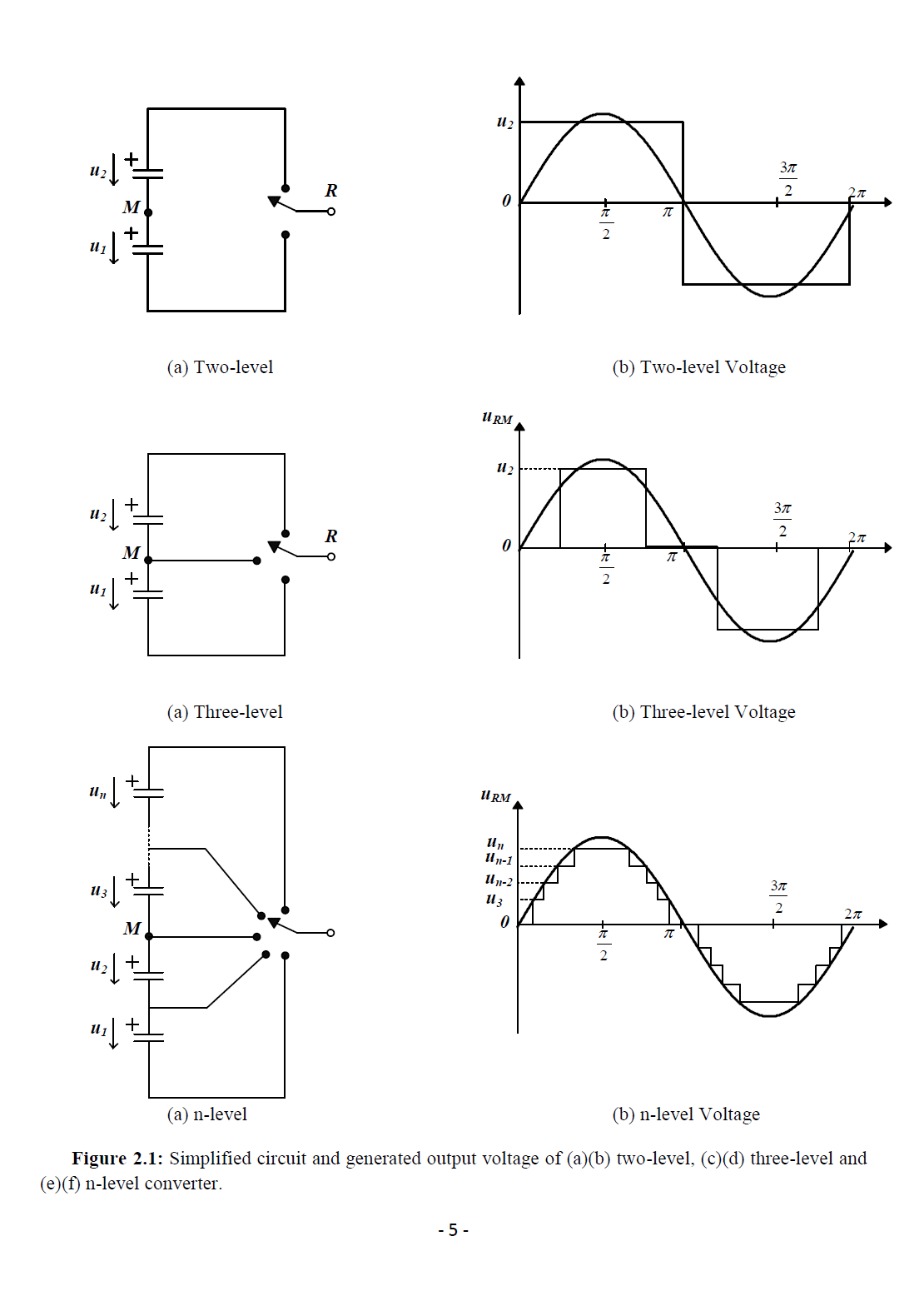 harmonic elimination Python code to generate 2 and 3 level harmonic elimination pwm waveforms.