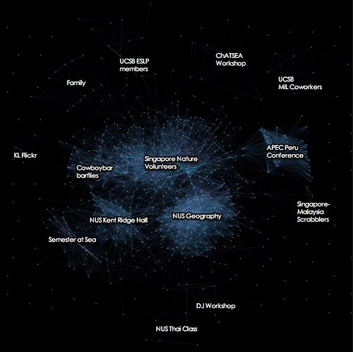 Visual display of social networks
