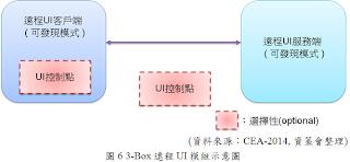 3-Box遠程UI模組圖
