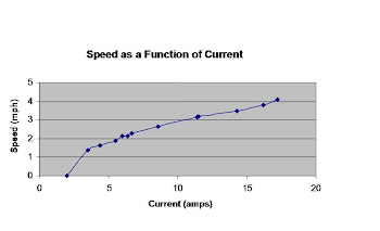 Speed vs. Current