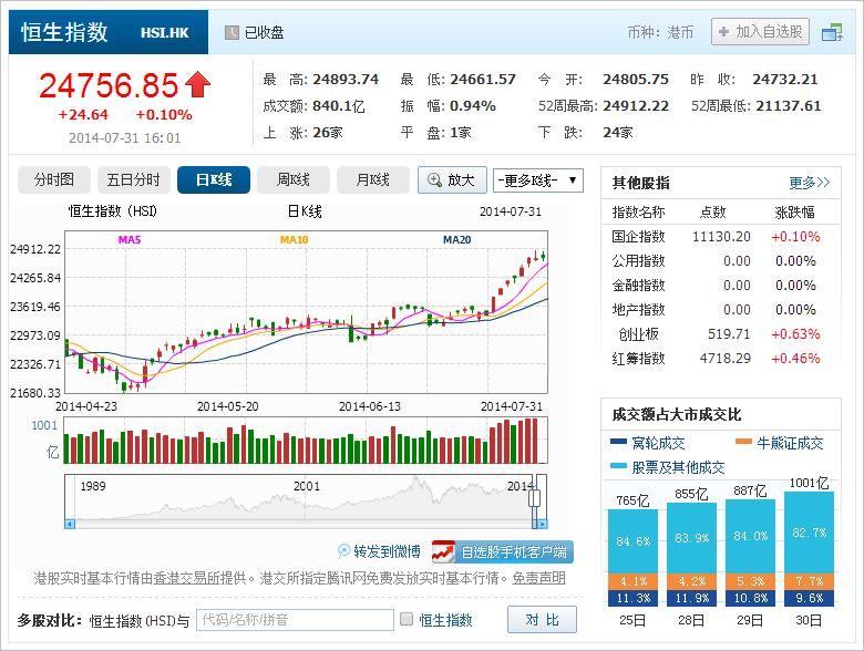 中国株コバンザメ投資 香港ハンセン指数20140731