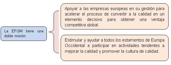 MODELO DE CALIDAD EUROPEO:
