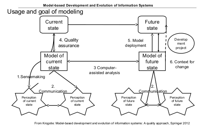 evolution of information systems Prepare a paper examining the evolution of is (information systems) within a business things to think about are documentation, database management, internal controls , and system processes conduct research on how information systems have impacted business.