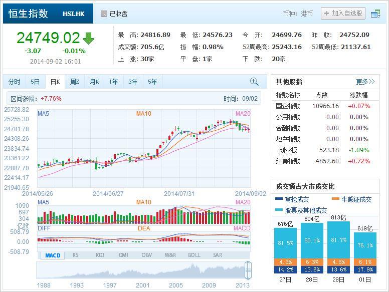 中国株コバンザメ投資 香港ハンセン指数20140902