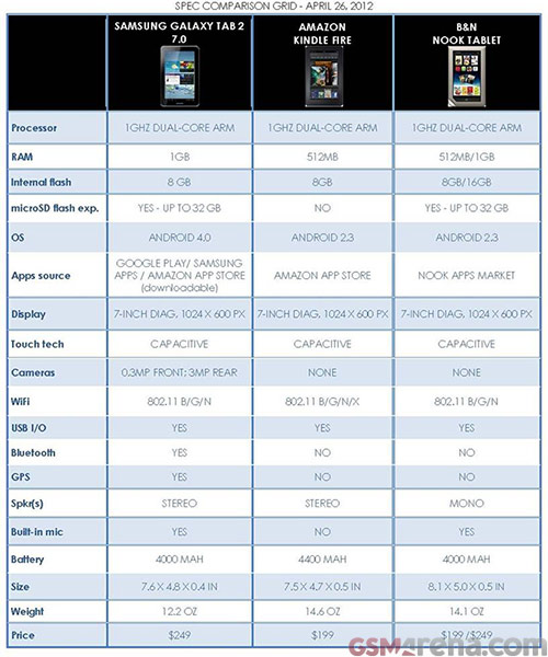 Perbandingan Galaxy Tab 2 7.0,  Kindle Fire dan Nook Tablet, Sebagai Tablet Murah