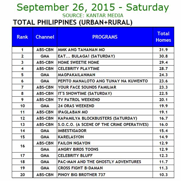 ABS-CBN vs GMA-7 TV Ratings September 26, 2015