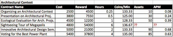 That Would Increase The Coins/minute Rate And Also Lower The APM Rate Making  Those Contracts More Profitable!