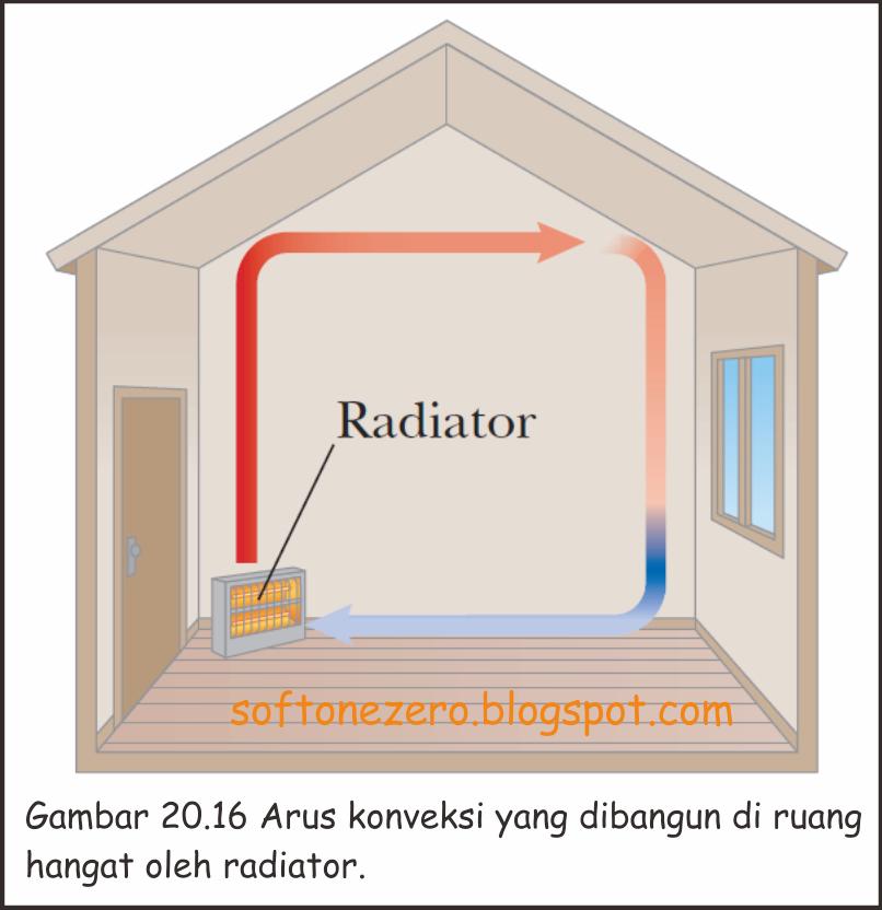 Arus konveksi dalam ruang hangat oleh Radiator