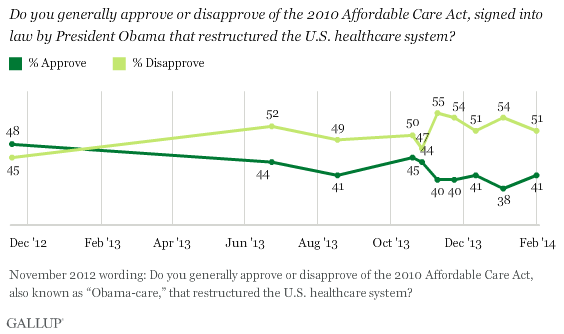 http://www.gallup.com/poll/167309/majority-americans-disapprove-healthcare-law.aspx