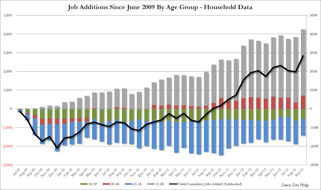 Majority Of Jobs Since '09: Part-Time For Seniors - chart